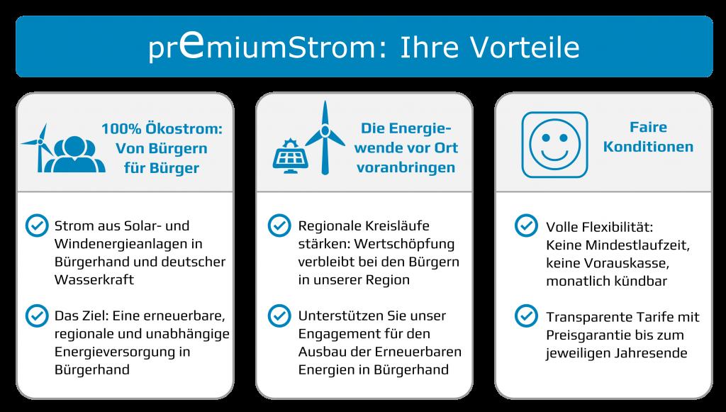 PremiumStrom: Ihre Vorteile  100% Ökostrom: Von Bürgern für Bürger.  Die Energiewende vor Ort voranbringen.  Faire Konditionen.